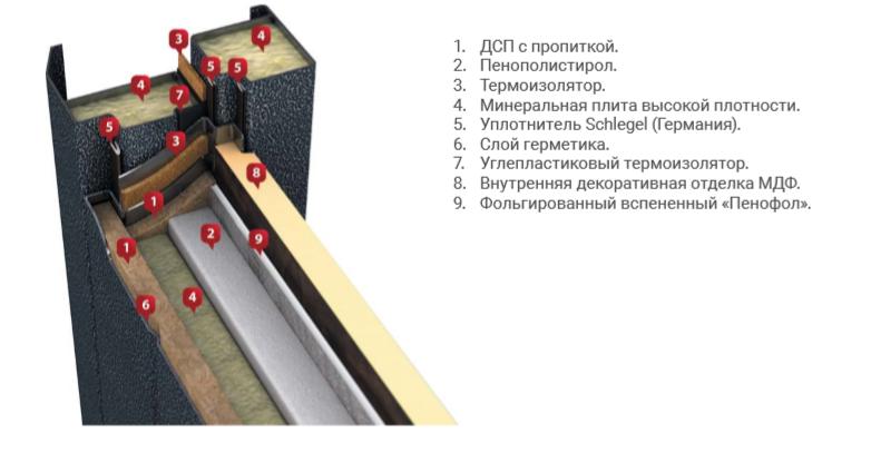 Пример правильного терморазрыва.